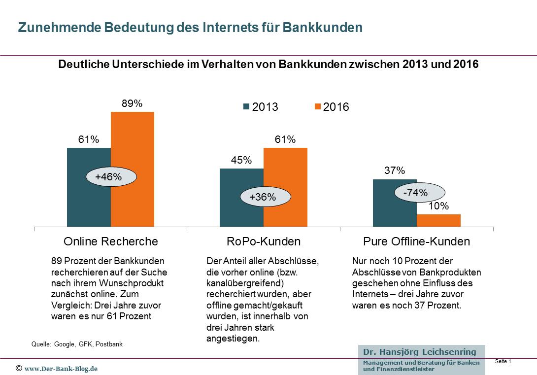 bedeutung-internet-bankkunden AGILE MASTERS by online-banker.de Mario Kraus und Mandy Kraus