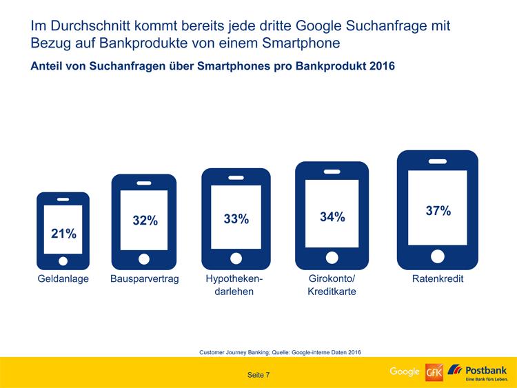 mobile-suchanfragen-finanzprodukte AGILE MASTERS by online-banker.de Mario Kraus und Mandy Kraus