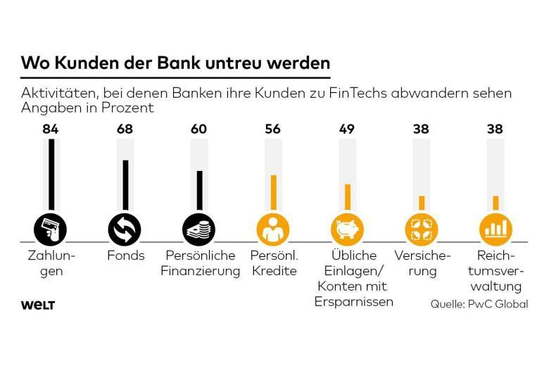 Wo Kunden der Bank untreu werden